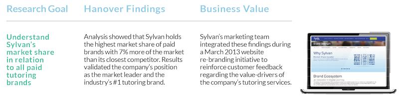 AboutSylvan_Chart2PartA