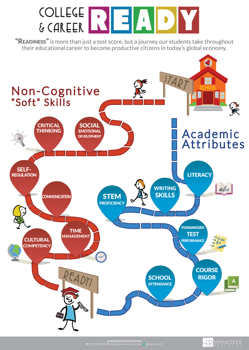 Best Practices- College and Career Readiness - K-12