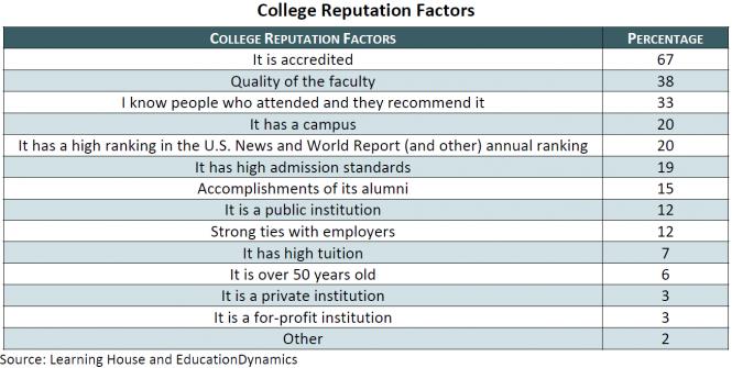 Higher Ed Marketing Recruiting