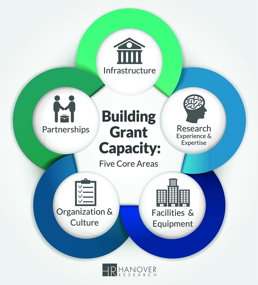 The Grant Funding Capacity Continuum: How Individuals Can