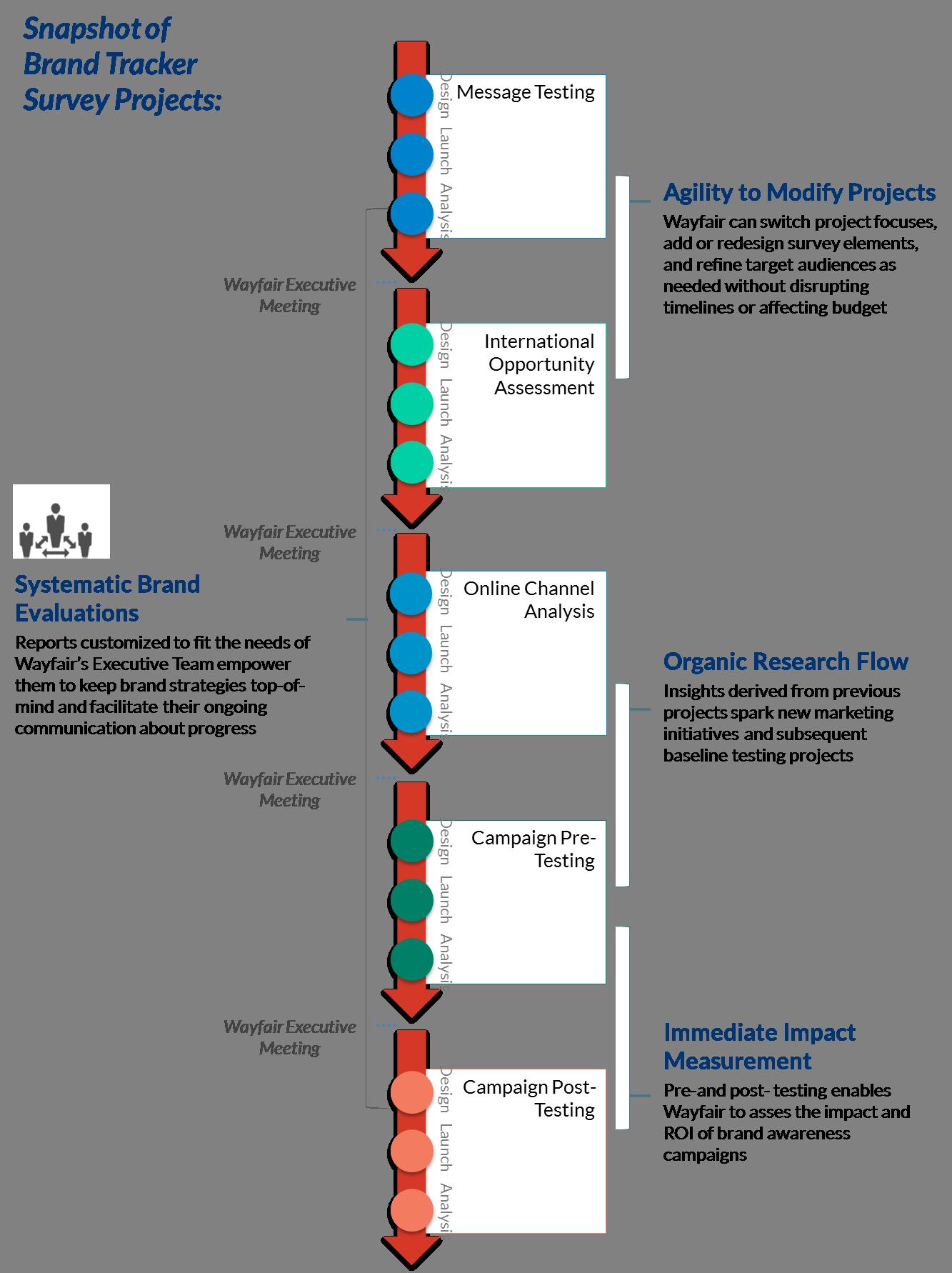Wayfair process