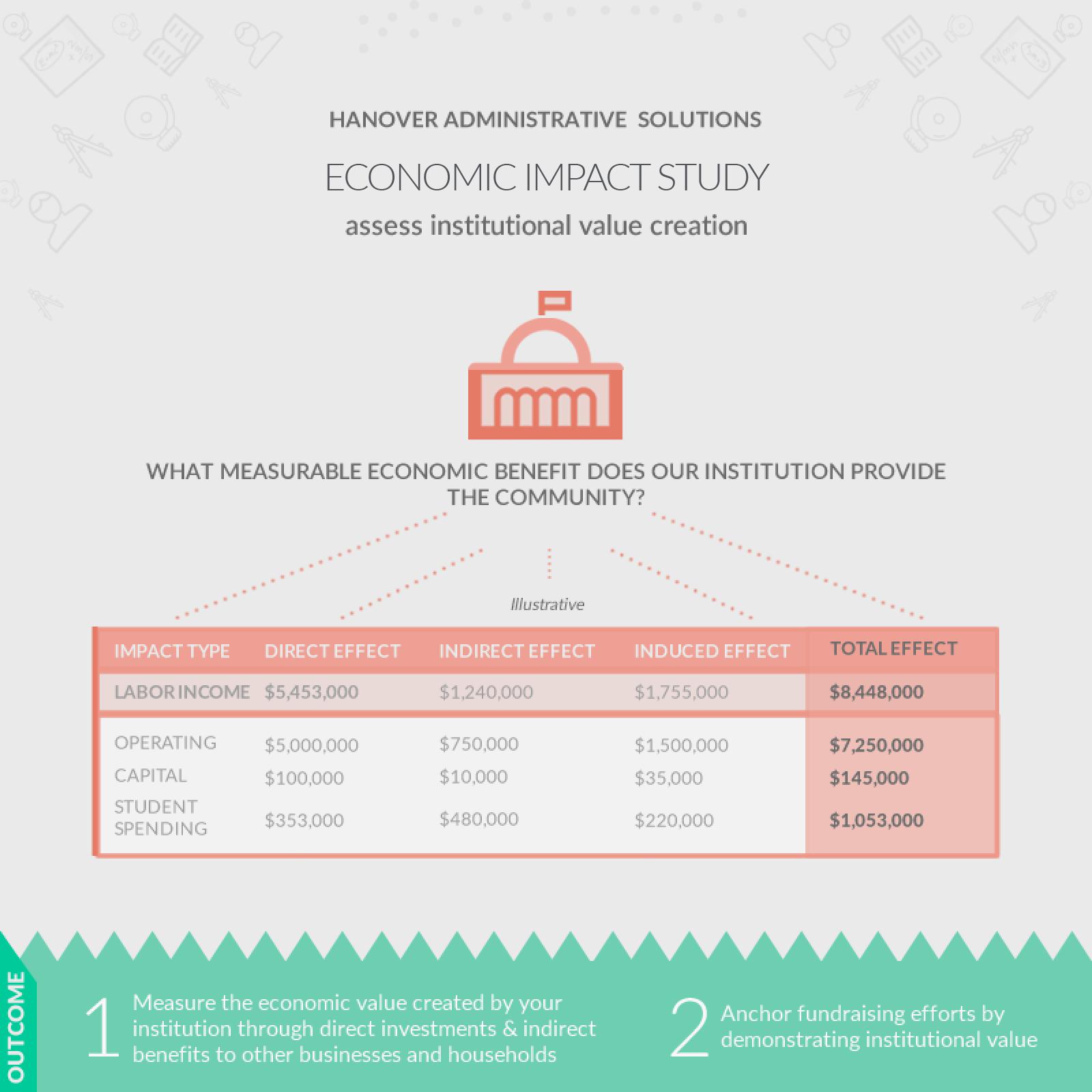 screenshot: economic impact study