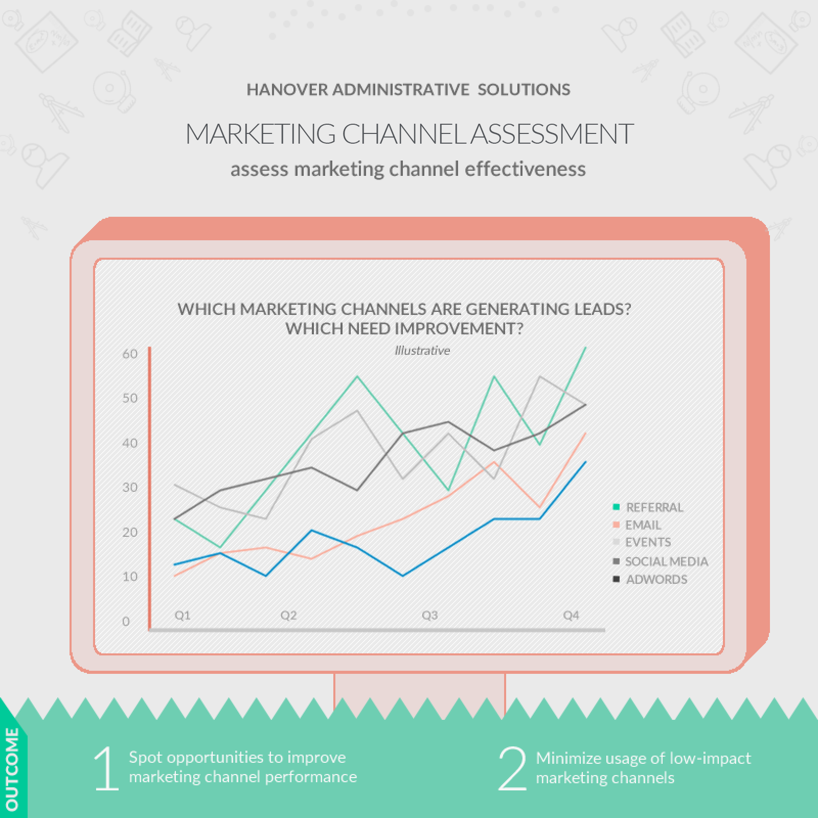screenshot: marketing channel assessment