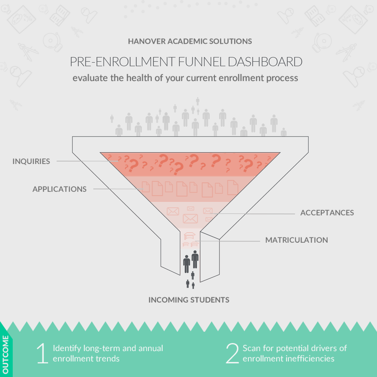 screenshot: enrollment funnel assessment