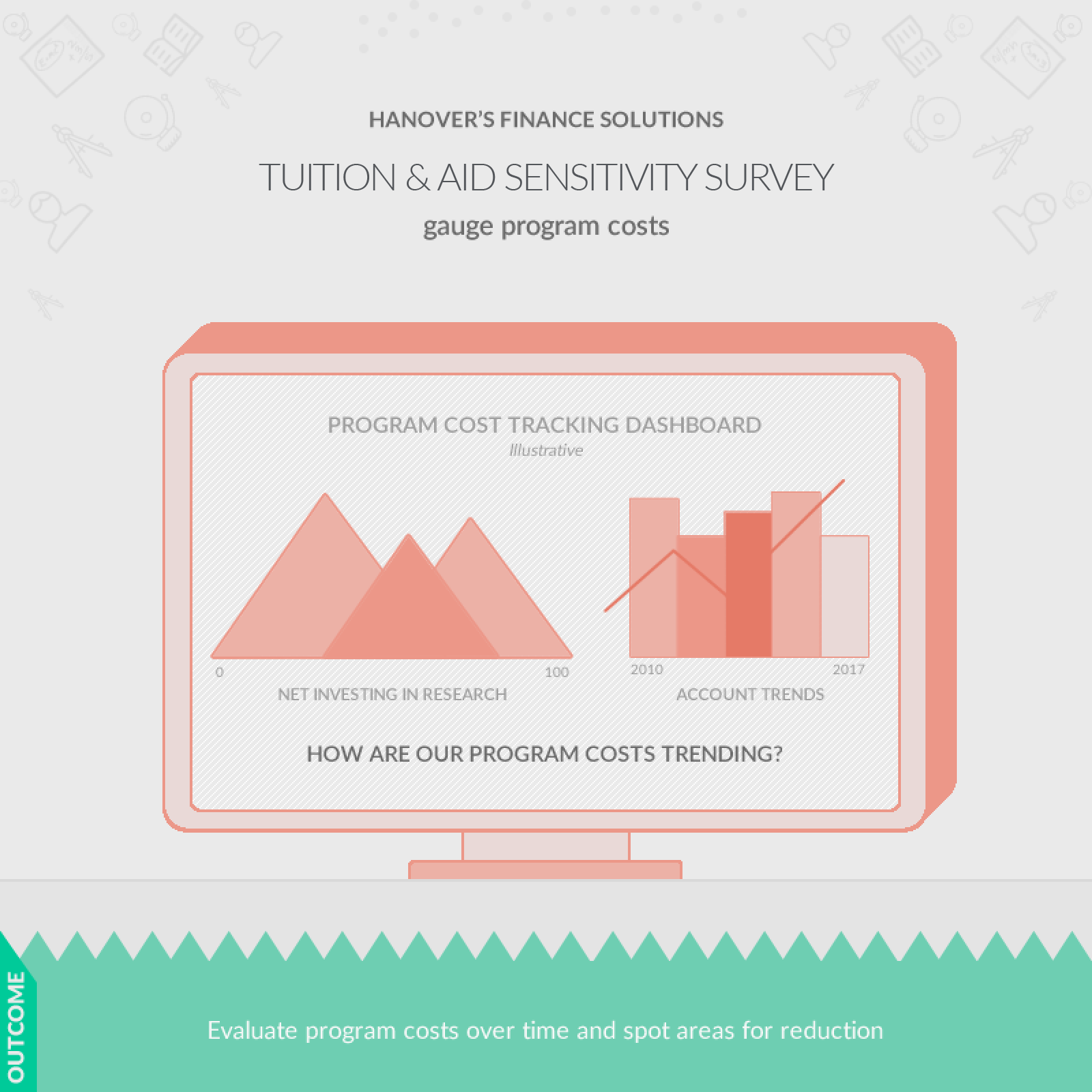 screenshot: tuition & aid sensitivity survey