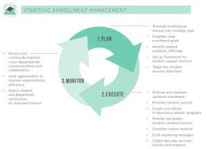 Graduate School Enrollment Management