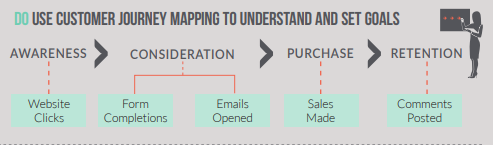 Use Customer Journey Mapping to Understand and Set Goals