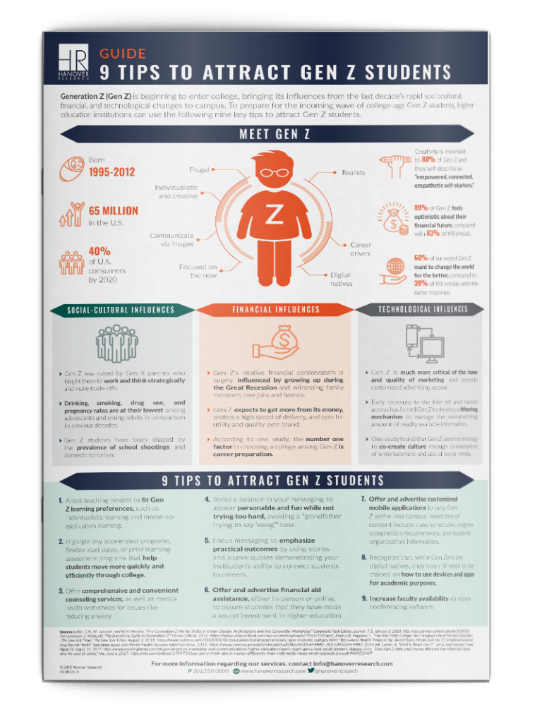 Decoding Gen-Z Students Infographic