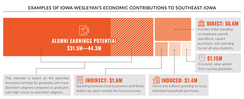 Iowa Wesleyan University Economic Contributions