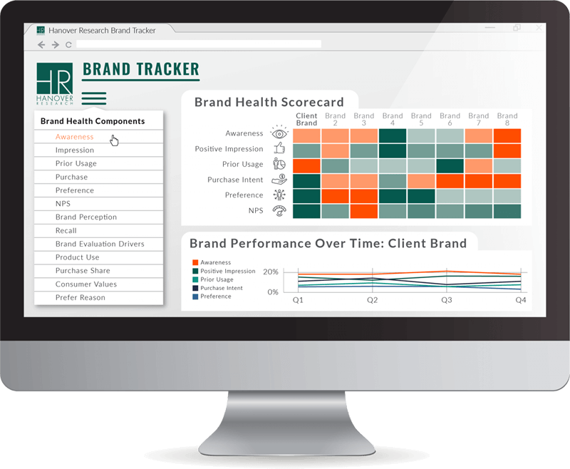 Brand Health Tracking: Measure Brand Health, Brand Health Tracking Tools