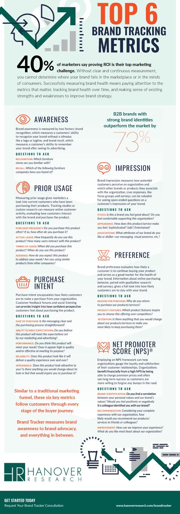 Top 6 Brand Tracking Metrics
