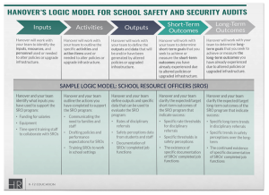 Hanover's Logic Model for School Safety and Security Audits