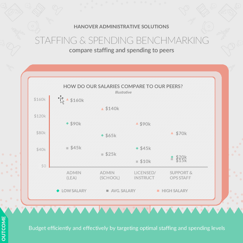 screenshot: staffing and spending benchmarking