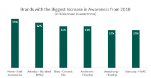 brands with the biggest increase in awareness from 2018