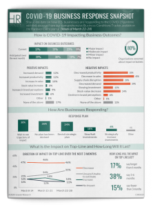 COVID-19 coronavirus Business Response Snapshot