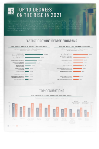 preview of the Top 10 Degrees on the Rise in 2021 infographic