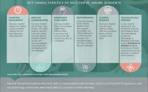 A graphic detailing key characteristics of successful online students, including good time management, effective communication, independent study habits, self-motivation, academic readiness, and technologically prepared. Source: Taken nearly verbatim from the Michigan Virtual Learning Research Initiative.