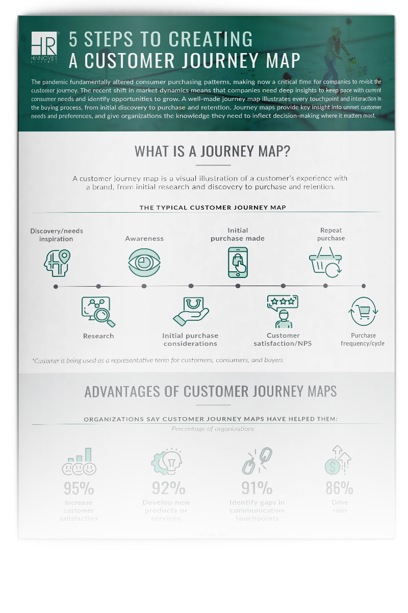 picture of 5 Steps to Creating a Customer Journey Map